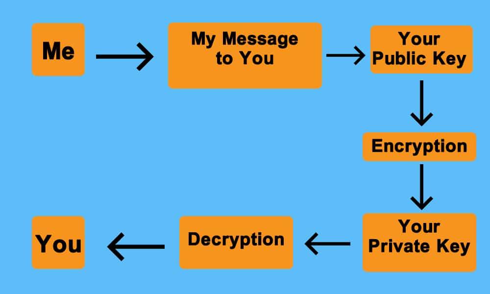 encryption on the blockchain
