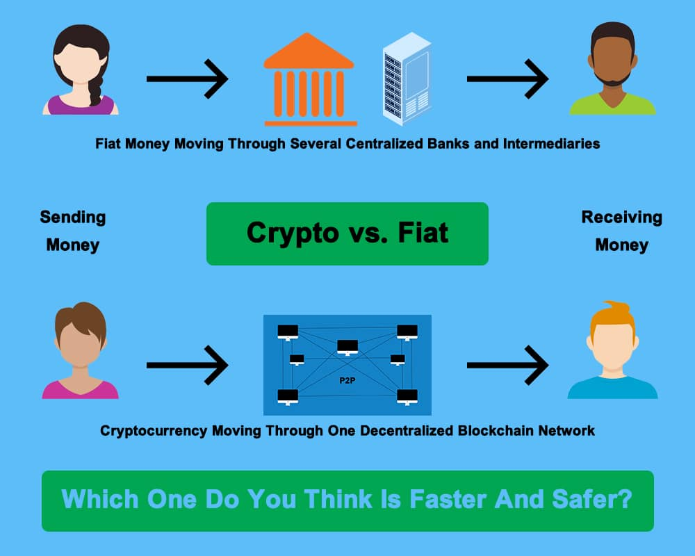 crypto vs fiat - bank vs blockchain